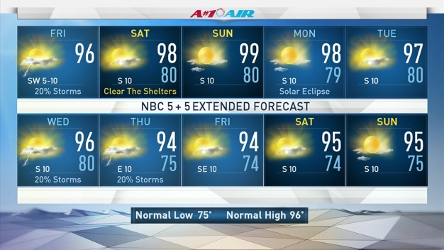 Mid-90s Highs, Lower Rain Chances Into Weekend