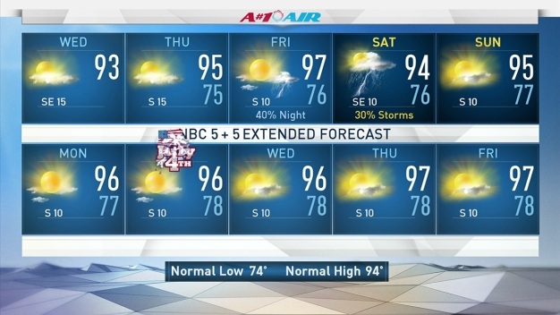 Pattern Offers Break From Rain, Highs in 90s