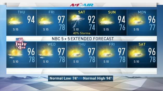 Highs to Reach Upper-90s in North Texas Thursday