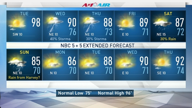 Hot Day Ahead, Overnight Storms Likely