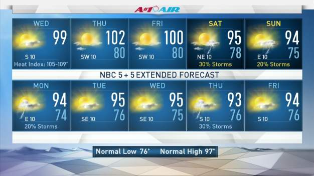 NBC 5 Forecast: Hot and Humid