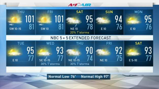 NBC 5 Forecast: Hot, Hot, Hot