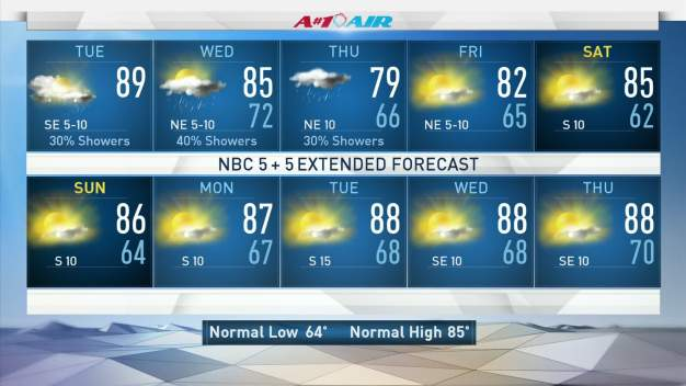 Rain Chances, Cool Down Coming