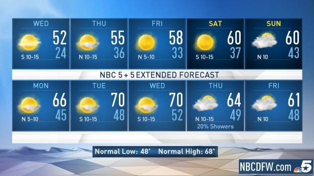 NBC 5 Forecast: Another Hard Freeze