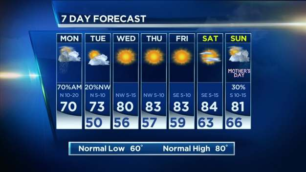 Morning Storms, then Quieter Weather