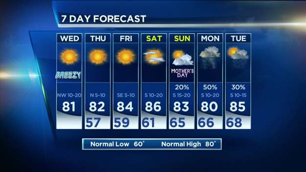 NBC 5 Forecast: Warm and Breezy Today