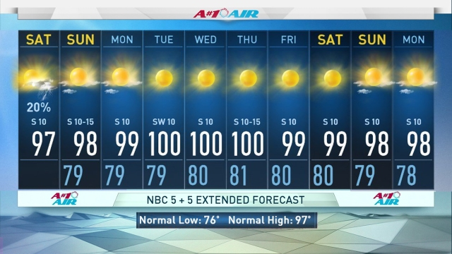 Isolated thunderstorms will still be possible today, but the overall chance for rain decreases across North Texas. Next week is shaping up to be dry and hot with highs near 100.