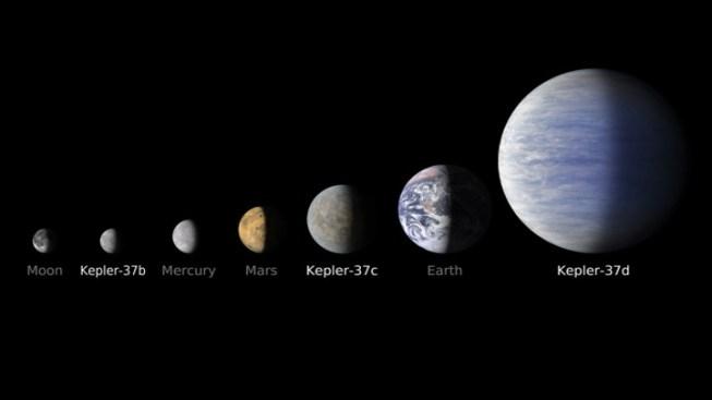 """Kepler Mission Finds """"Smallest"""" Planet"""